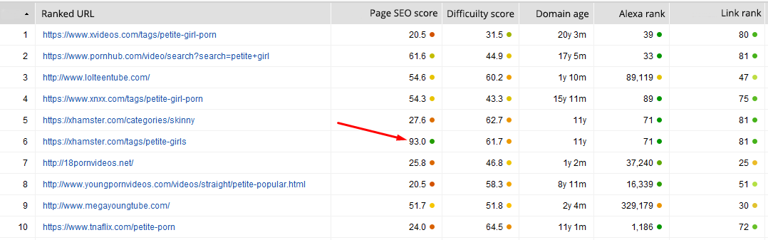 How to measure competition in SEO