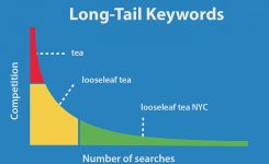 Long Tail Keywords – Importance