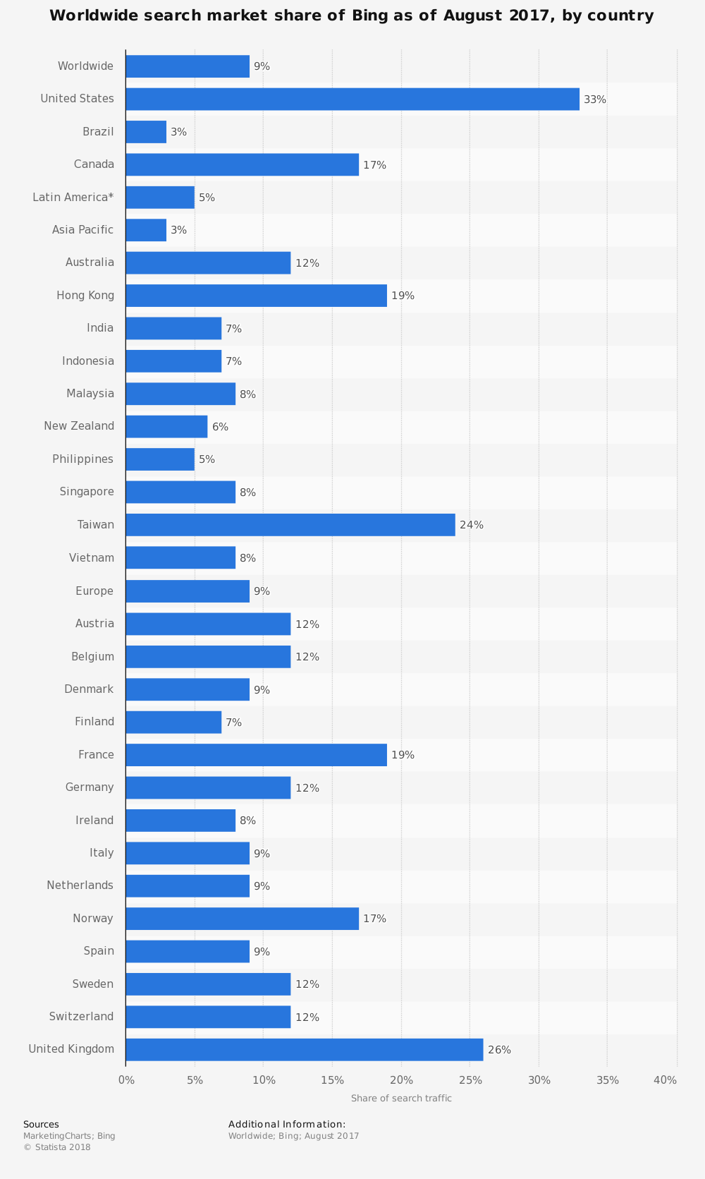 Bing market share by country